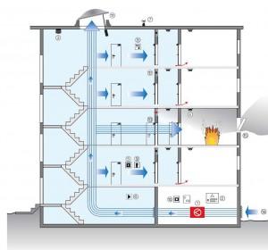 Túlnyomásos füstmentes lépcsőház, szabályozott üzemű ventilátorral